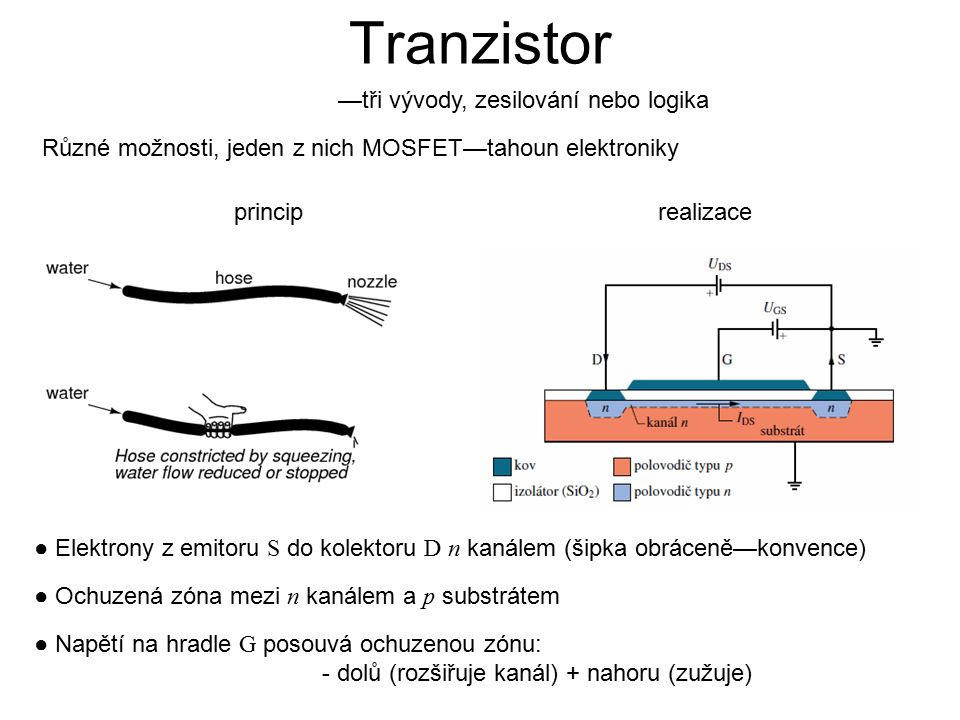 —tři vývody, zesilování nebo logika Různé možnosti, jeden z nich MOSFET—tahoun elektroniky ● Elektrony z emitoru S do kolektoru D n kanálem (šipka obráceně—konvence) ● Ochuzená zóna mezi n kanálem a p substrátem princip ● Napětí na hradle G posouvá ochuzenou zónu: - dolů (rozšiřuje kanál) + nahoru (zužuje) realizace Tranzistor