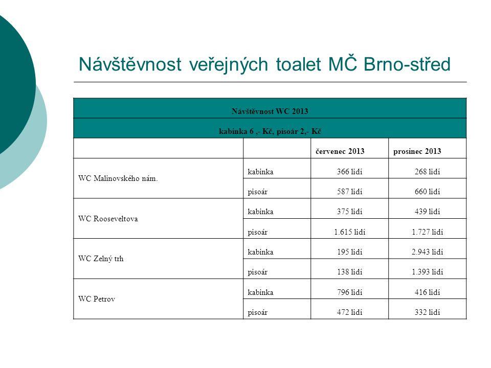 Návštěvnost veřejných toalet MČ Brno-střed Návštěvnost WC 2013 kabinka 6,- Kč, pisoár 2,- Kč červenec 2013prosinec 2013 WC Malinovského nám.