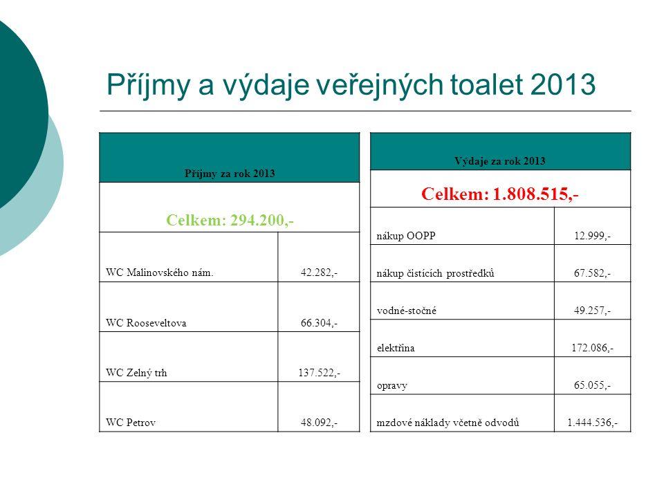 Příjmy a výdaje veřejných toalet 2013 Příjmy za rok 2013 Celkem: 294.200,- WC Malinovského nám.42.282,- WC Rooseveltova66.304,- WC Zelný trh137.522,- WC Petrov48.092,- Výdaje za rok 2013 Celkem: 1.808.515,- nákup OOPP12.999,- nákup čistících prostředků67.582,- vodné-stočné49.257,- elektřina172.086,- opravy65.055,- mzdové náklady včetně odvodů1.444.536,-
