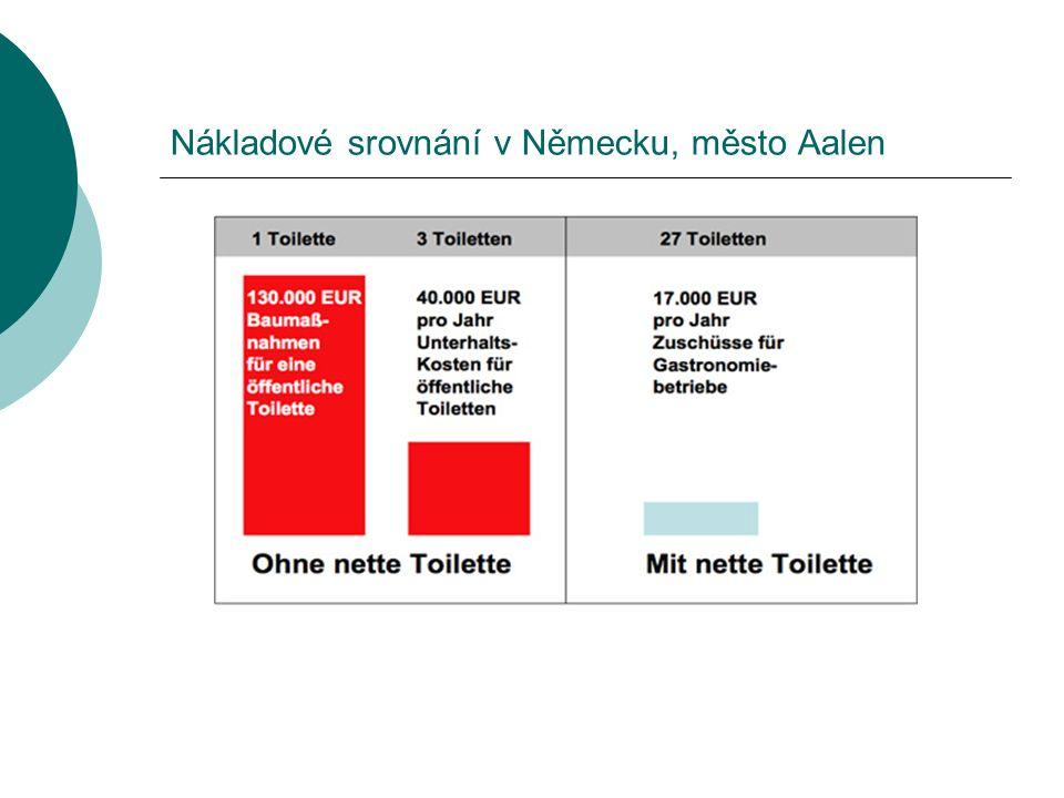 Nákladové srovnání v Německu, město Aalen