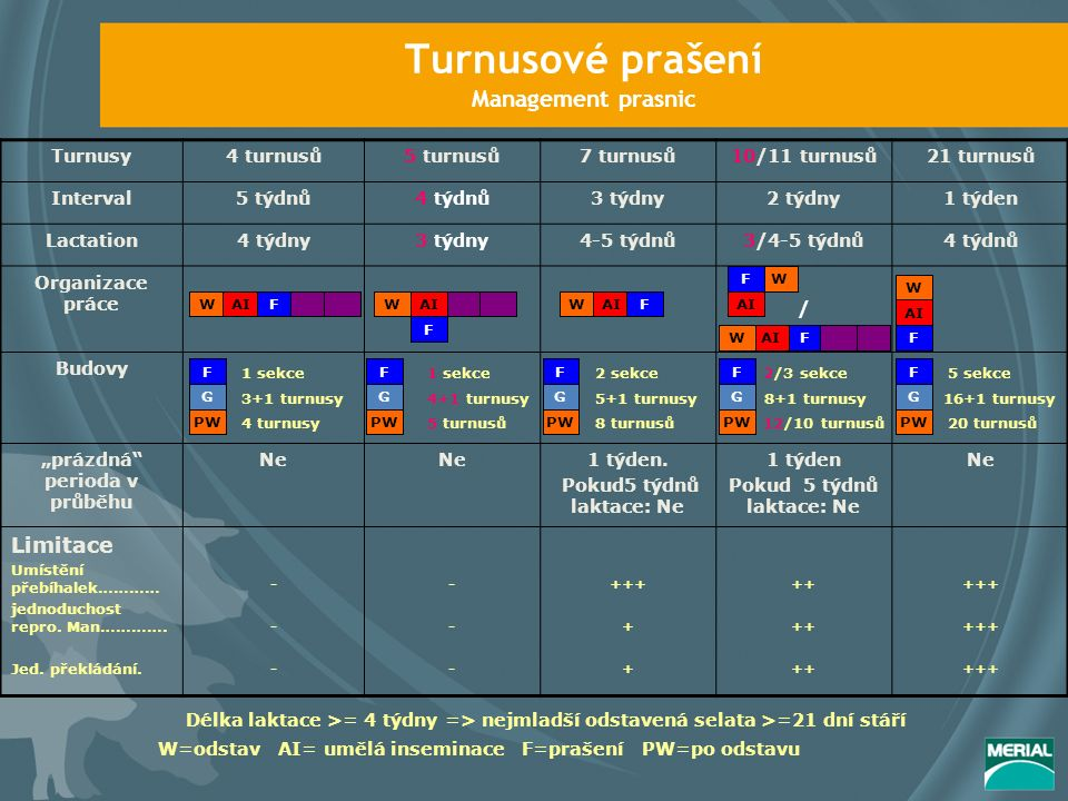 Turnusové prašení Management prasnic Turnusy4 turnusů5 turnusů7 turnusů10/11 turnusů21 turnusů Interval5 týdnů4 týdnů3 týdny2 týdny1 týden Lactation4