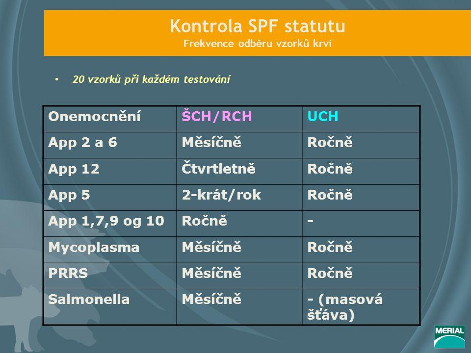 Kontrola SPF statutu Frekvence odběru vzorků krví 20 vzorků při každém testování OnemocněníŠCH/RCHUCH App 2 a 6MěsíčněRočně App 12ČtvrtletněRočně App 52-krát/rokRočně App 1,7,9 og 10Ročně- MycoplasmaMěsíčněRočně PRRSMěsíčněRočně SalmonellaMěsíčně- (masová šťáva)