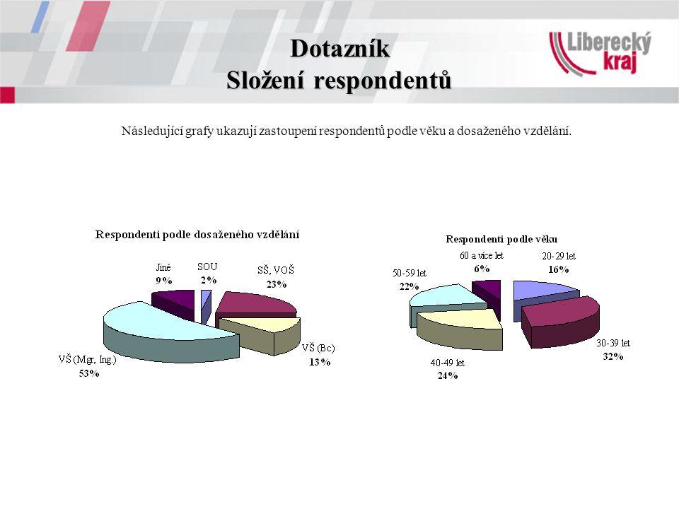 Dotazník Složení respondentů Následující grafy ukazují zastoupení respondentů podle věku a dosaženého vzdělání.