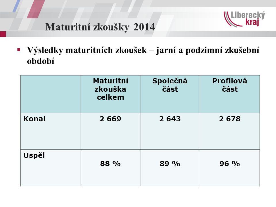 Maturitní zkoušky 2014  Výsledky maturitních zkoušek – jarní a podzimní zkušební období Maturitní zkouška celkem Společná část Profilová část Konal2 6692 6432 678 Uspěl 88 %89 %96 %