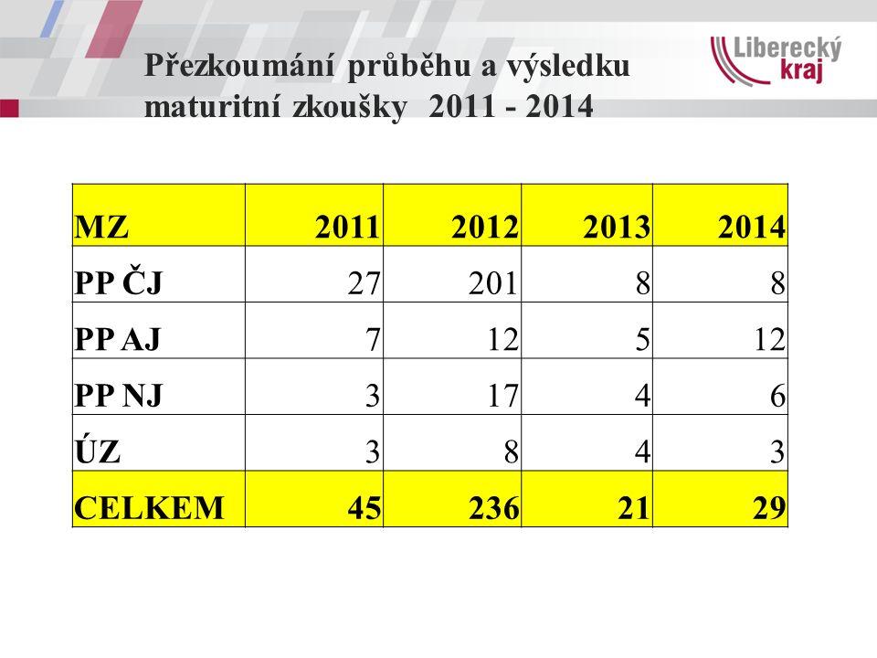 Přezkoumání průběhu a výsledku maturitní zkoušky 2011 - 2014 MZ2011201220132014 PP ČJ2720188 PP AJ7125 PP NJ31746 ÚZ3843 CELKEM452362129