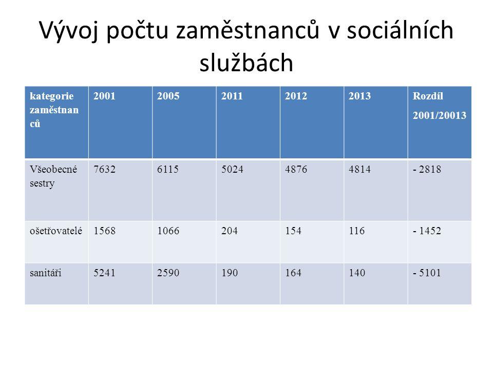 Vývoj počtu zaměstnanců v sociálních službách kategorie zaměstnan ců 20012005201120122013 Rozdíl 2001/20013 Všeobecné sestry 76326115502448764814- 2818 ošetřovatelé15681066204154116- 1452 sanitáři52412590190164140- 5101