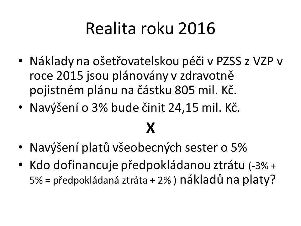 Realita roku 2016 Náklady na ošetřovatelskou péči v PZSS z VZP v roce 2015 jsou plánovány v zdravotně pojistném plánu na částku 805 mil.