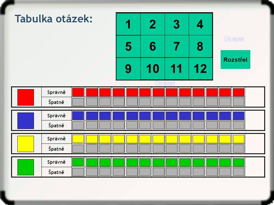 Tabulka otázek: Správně Špatně 1 2345678910111213 -2-3-4-5-6-7-8-9-10-11-12-13 Správně Špatně 1 2345678910111213 -2-3-4-5-6-7-8-9-10-11-12-13 Správně Špatně 1 2345678910111213 -2-3-4-5-6-7-8-9-10-11-12-13 Správně Špatně 1 2345678910111213 -2-3-4-5-6-7-8-9-10-11-12-13 Obrázek Rozstřel 4 8 12 Obrázek 3 7 11 2 6 10 1 5 9