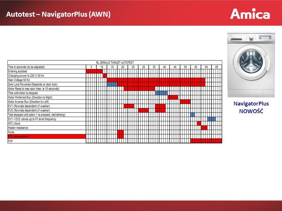 Autotest – NavigatorPlus (AWN) NavigatorPlus NOWOŚĆ