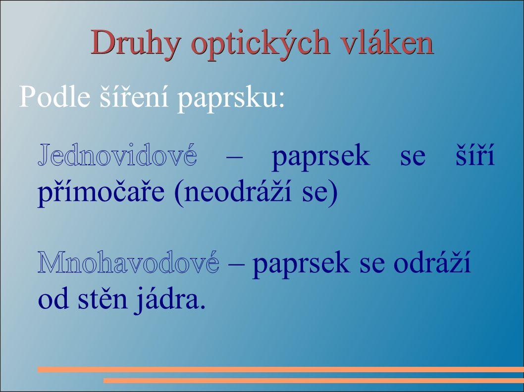 Druhy optických vláken Podle šíření paprsku: