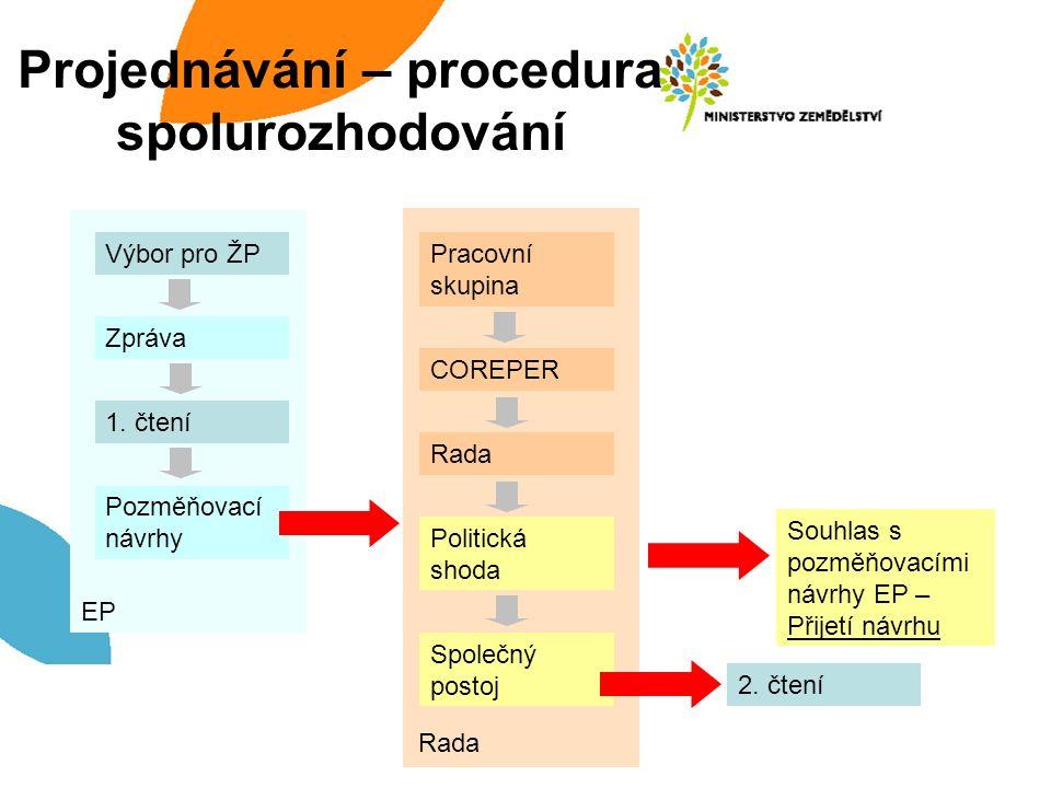 Projednávání – procedura spolurozhodování Výbor pro ŽP Zpráva 1.