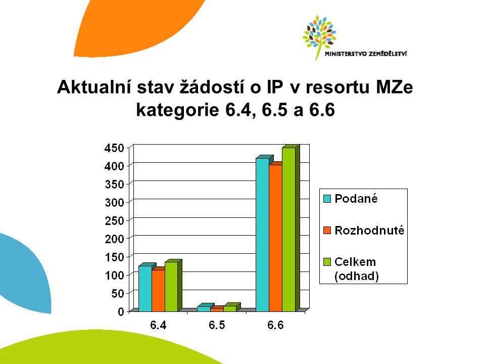 Aktualní stav žádostí o IP v resortu MZe kategorie 6.4, 6.5 a 6.6
