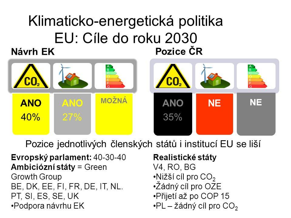 Klimaticko-energetická politika EU: Cíle do roku 2030 Pozice ČR ANO 35% NE Návrh EK ANO 40% ANO 27% MOŽNÁ Evropský parlament: 40-30-40 Ambiciózní státy = Green Growth Group BE, DK, EE, FI, FR, DE, IT, NL.