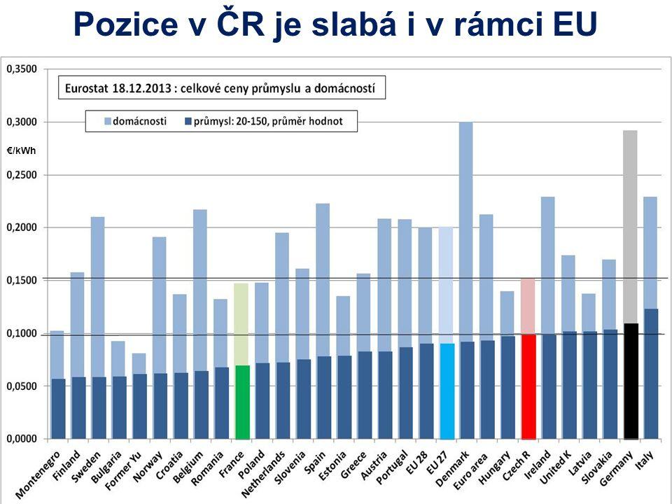 Pozice v ČR je slabá i v rámci EU €/kWh