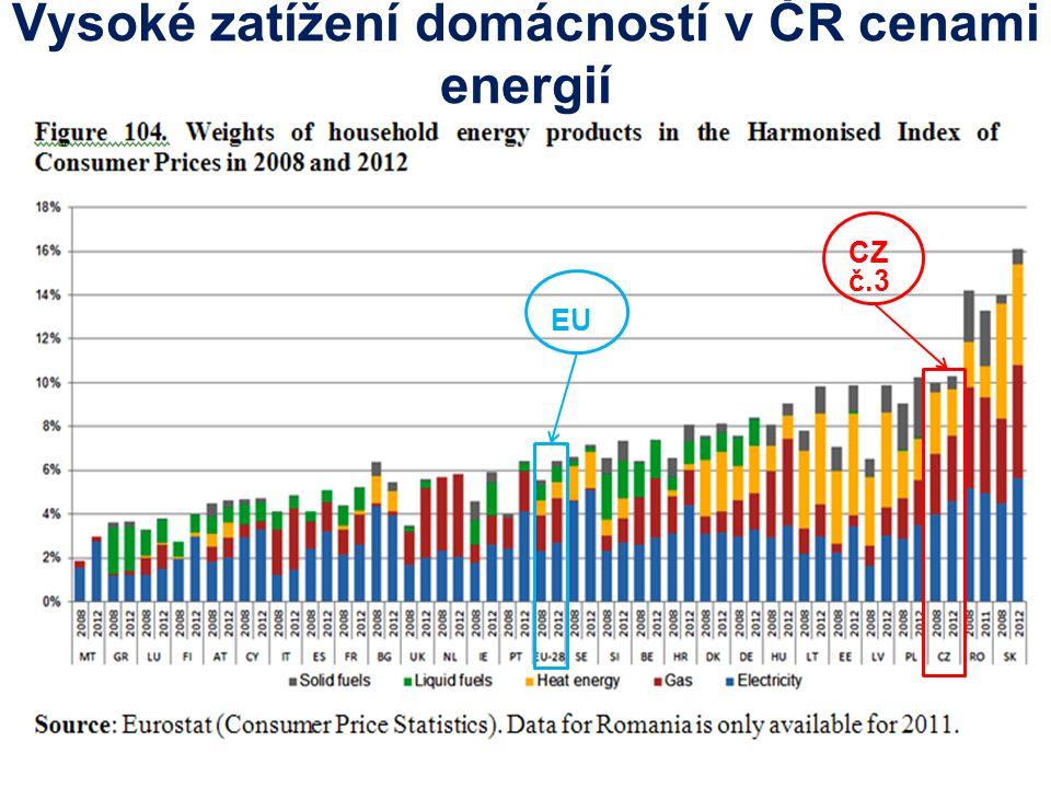 Vysoké zatížení domácností v ČR cenami energií CZ č.3 EU