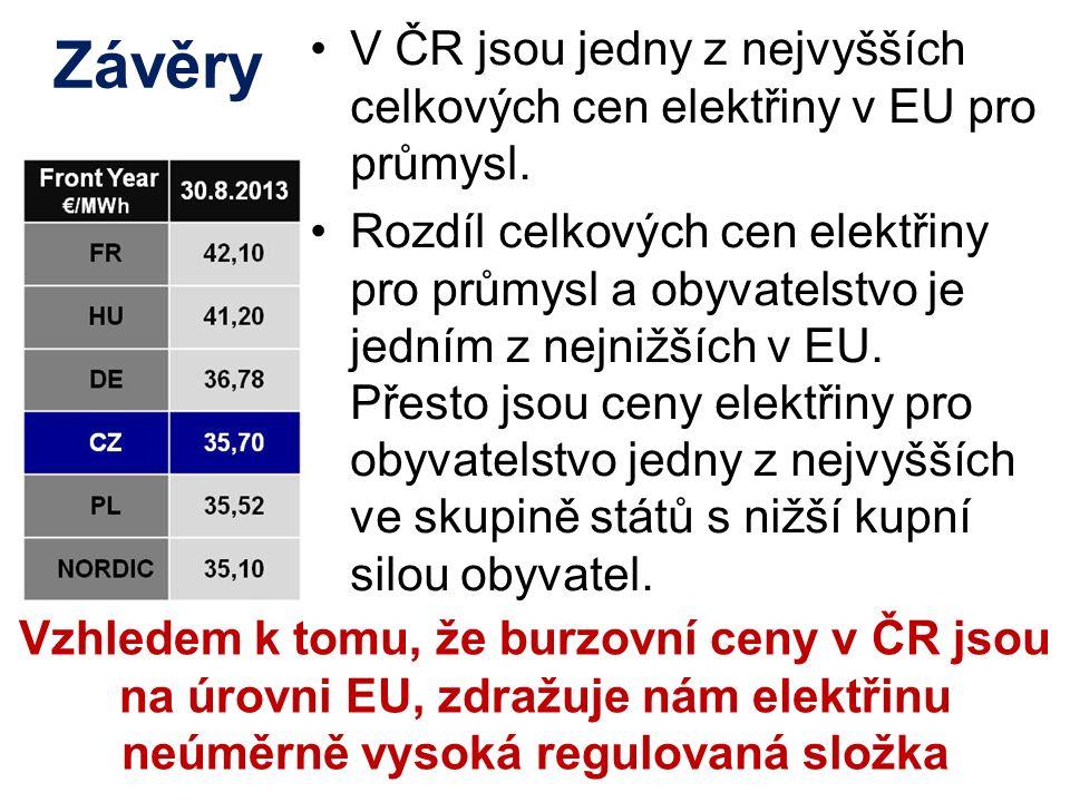 Závěry V ČR jsou jedny z nejvyšších celkových cen elektřiny v EU pro průmysl.