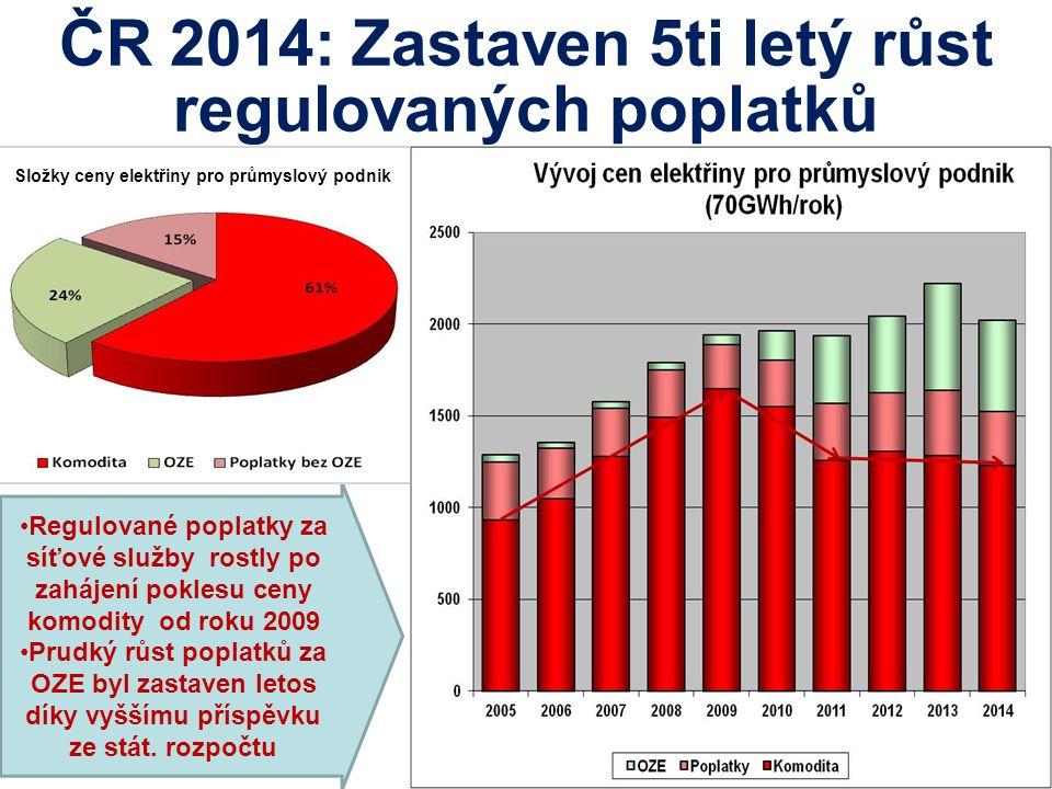 ČR 2014: Zastaven 5ti letý růst regulovaných poplatků Regulované poplatky za síťové služby rostly po zahájení poklesu ceny komodity od roku 2009 Prudký růst poplatků za OZE byl zastaven letos díky vyššímu příspěvku ze stát.