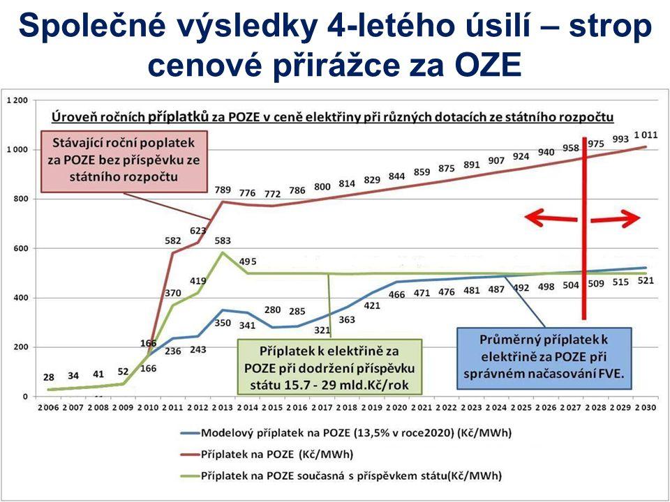 Společné výsledky 4-letého úsilí – strop cenové přirážce za OZE