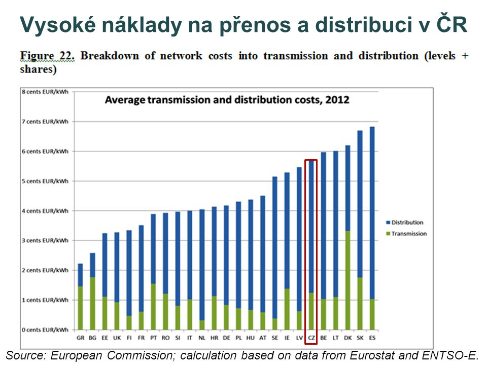 Vysoké náklady na přenos a distribuci v ČR Source: European Commission; calculation based on data from Eurostat and ENTSO-E.