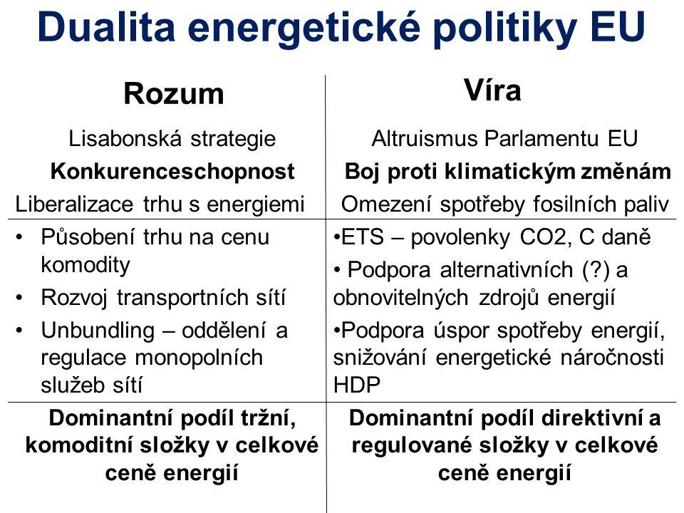 Dualita energetické politiky EU Rozum Lisabonská strategie Konkurenceschopnost Liberalizace trhu s energiemi Působení trhu na cenu komodity Rozvoj transportních sítí Unbundling – oddělení a regulace monopolních služeb sítí Dominantní podíl tržní, komoditní složky v celkové ceně energií Víra Altruismus Parlamentu EU Boj proti klimatickým změnám Omezení spotřeby fosilních paliv ETS – povolenky CO2, C daně Podpora alternativních ( ) a obnovitelných zdrojů energií Podpora úspor spotřeby energií, snižování energetické náročnosti HDP Dominantní podíl direktivní a regulované složky v celkové ceně energií