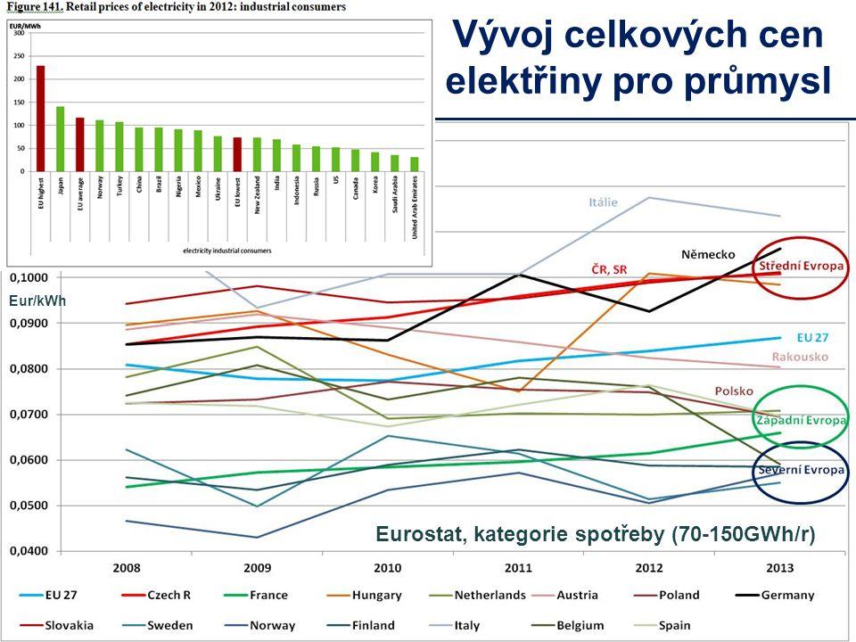 Vývoj celkových cen elektřiny pro průmysl Eur/kWh Eurostat, kategorie spotřeby (70-150GWh/r)