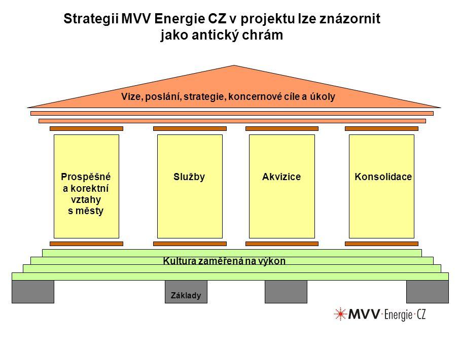 Strategii MVV Energie CZ v projektu lze znázornit jako antický chrám Základy Kultura zaměřená na výkon Vize, poslání, strategie, koncernové cíle a úkoly AkviziceProspěšné a korektní vztahy s městy SlužbyKonsolidace