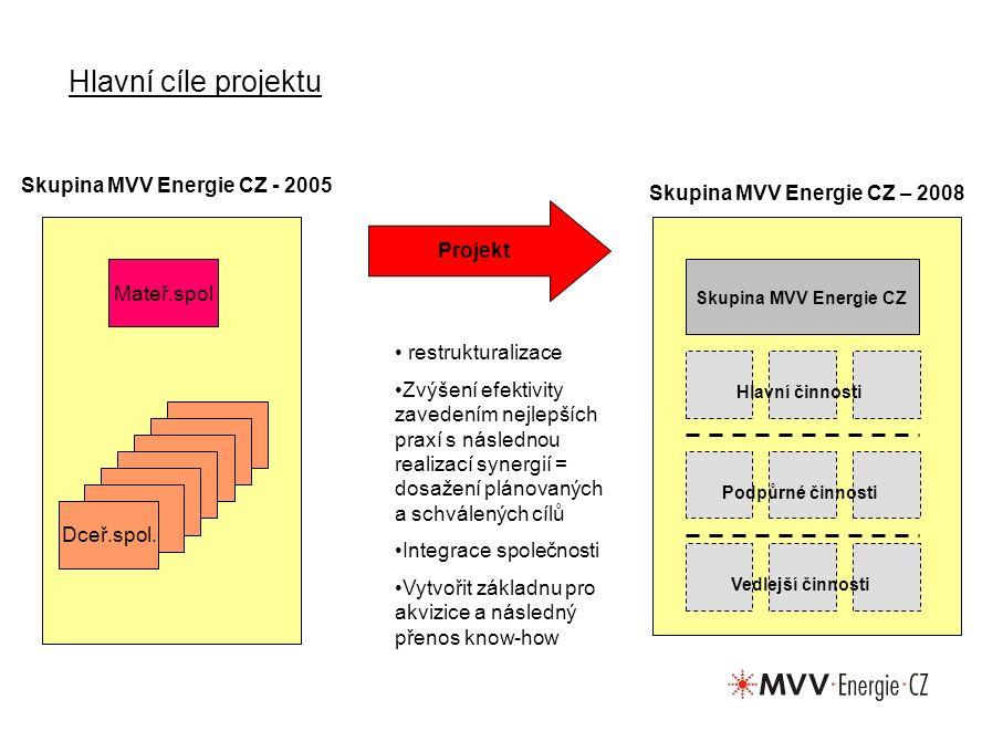 Hlavní cíle projektu Dceř.spol.
