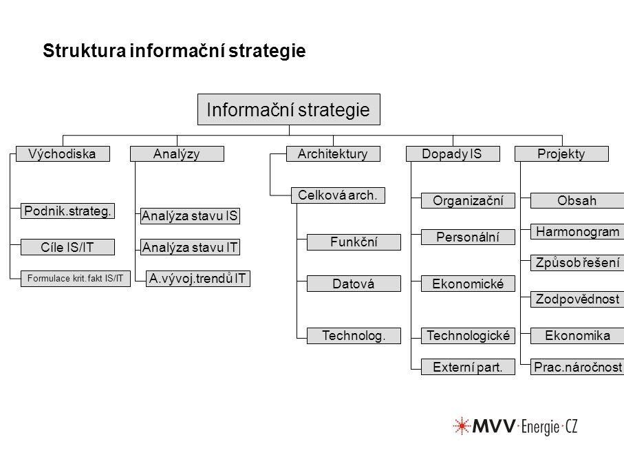 Struktura informační strategie Informační strategie VýchodiskaAnalýzyArchitekturyDopady ISProjekty Podnik.strateg.