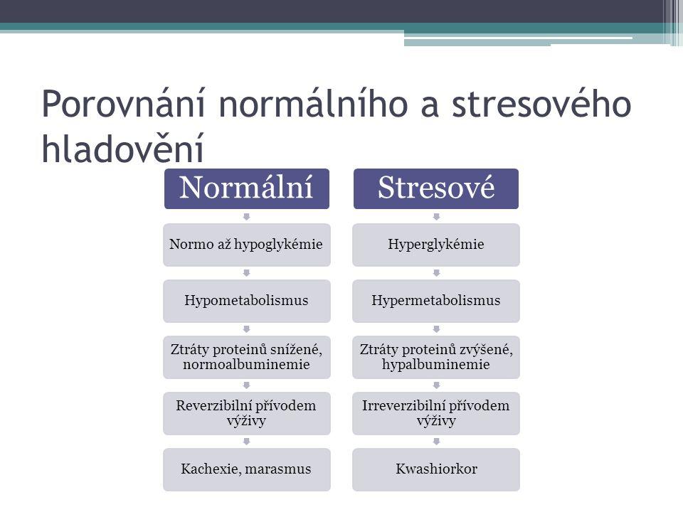 Porovnání normálního a stresového hladovění Normální Normo až hypoglykémieHypometabolismus Ztráty proteinů snížené, normoalbuminemie Reverzibilní přívodem výživy Kachexie, marasmus Stresové HyperglykémieHypermetabolismus Ztráty proteinů zvýšené, hypalbuminemie Irreverzibilní přívodem výživy Kwashiorkor