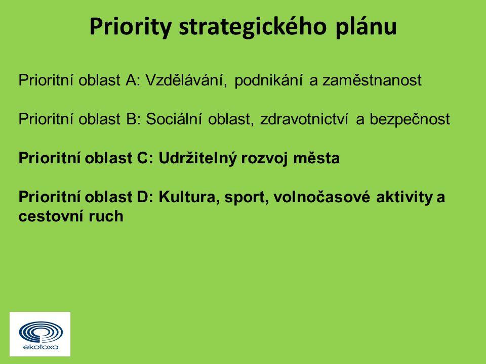 Priority strategického plánu Prioritní oblast A: Vzdělávání, podnikání a zaměstnanost Prioritní oblast B: Sociální oblast, zdravotnictví a bezpečnost Prioritní oblast C: Udržitelný rozvoj města Prioritní oblast D: Kultura, sport, volnočasové aktivity a cestovní ruch