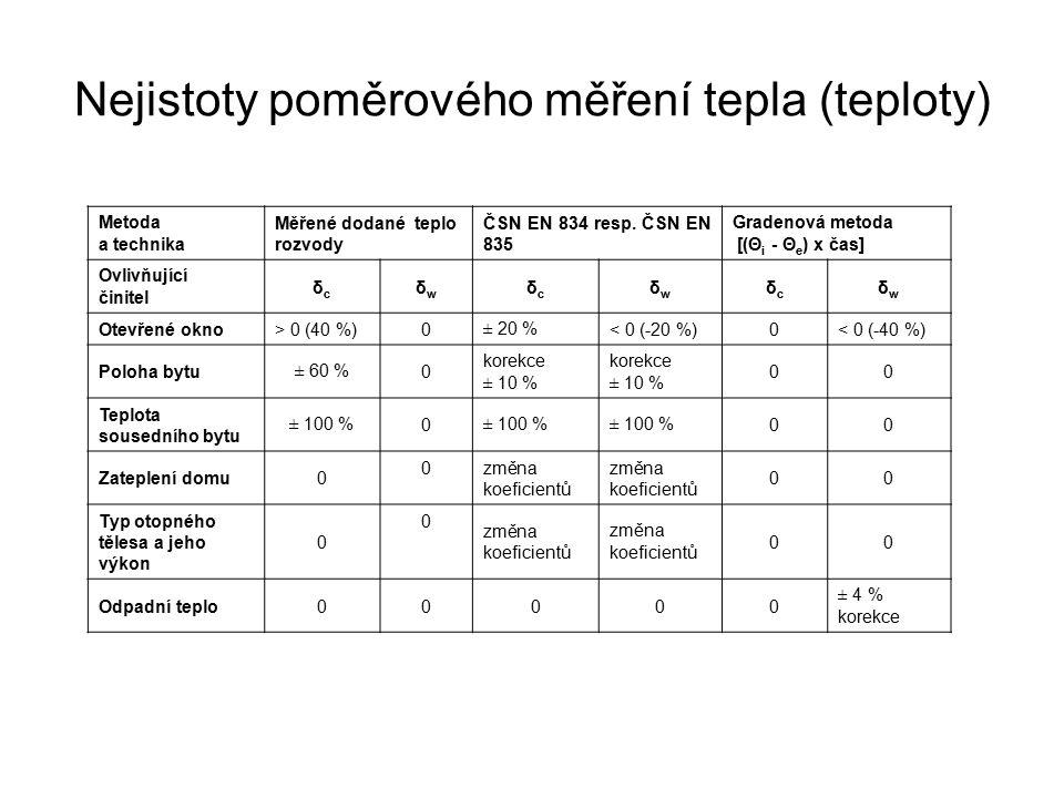 Metoda a technika Měřené dodané teplo rozvody ČSN EN 834 resp.