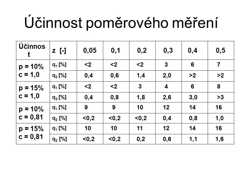 Účinnost poměrového měření Účinnos t z [-] 0,05 0,1 0,2 0,3 0,4 0,5 p = 10% c = 1,0 q 1 [%] <2 3 6 7 q 2 [%] 0,4 0,6 1,4 2,0 >2 p = 15% c = 1,0 q 1 [%] <2 3 4 6 8 q 2 [%] 0,4 0,8 1,8 2,6 3,0 >3 p = 10% c = 0,81 q 1 [%] 9 9 10 12 14 16 q 2 [%] <0,2 0,4 0,8 1,0 p = 15% c = 0,81 q 1 [%] 10 11 12 14 16 q 2 [%] <0,2 0,2 0,6 1,1 1,6
