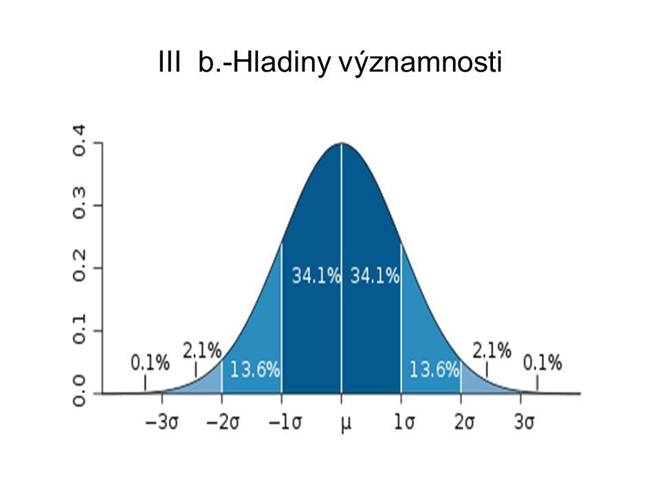 III b.-Hladiny významnosti