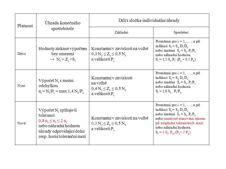 Platnost Úhrada konečného spotřebitele Dílčí složka individuální úhrady ZákladníSpotřební Dříve Hodnoty získané výpočtem bez omezení → N i = Z i +S i Konstantní v závislosti na volbě 0,3 N c ≤ Z c ≤ 0,5 N c a velikosti P i Proměnná pro i = 1, …, n při indikaci S i = S c.D i /D c nebo úměrná S i = S c.