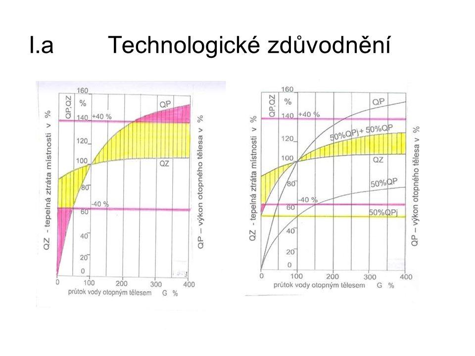 I.a Technologické zdůvodnění