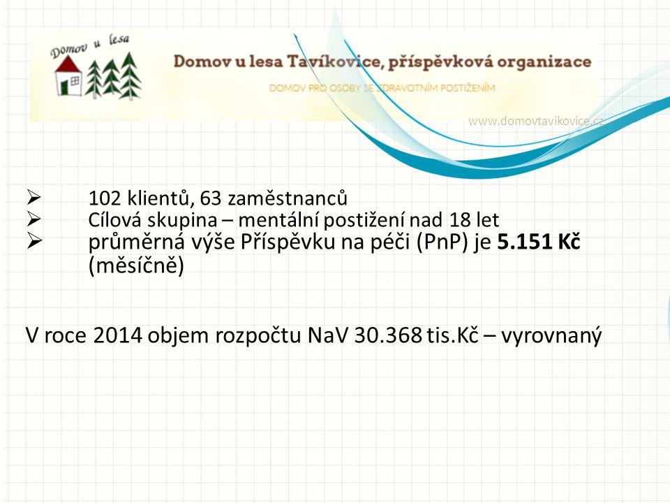  102 klientů, 63 zaměstnanců  Cílová skupina – mentální postižení nad 18 let  průměrná výše Příspěvku na péči (PnP) je 5.151 Kč (měsíčně) V roce 2014 objem rozpočtu NaV 30.368 tis.Kč – vyrovnaný www.domovtavikovice.cz