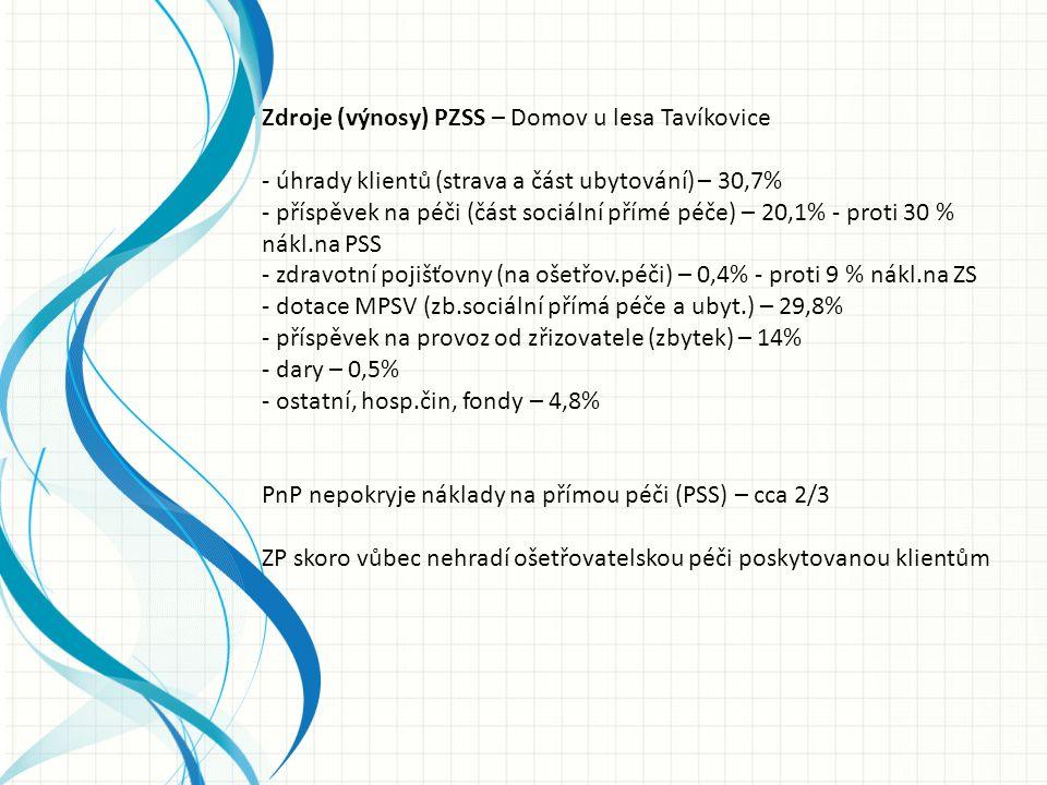 Zdroje (výnosy) PZSS – Domov u lesa Tavíkovice - úhrady klientů (strava a část ubytování) – 30,7% - příspěvek na péči (část sociální přímé péče) – 20,1% - proti 30 % nákl.na PSS - zdravotní pojišťovny (na ošetřov.péči) – 0,4% - proti 9 % nákl.na ZS - dotace MPSV (zb.sociální přímá péče a ubyt.) – 29,8% - příspěvek na provoz od zřizovatele (zbytek) – 14% - dary – 0,5% - ostatní, hosp.čin, fondy – 4,8% PnP nepokryje náklady na přímou péči (PSS) – cca 2/3 ZP skoro vůbec nehradí ošetřovatelskou péči poskytovanou klientům
