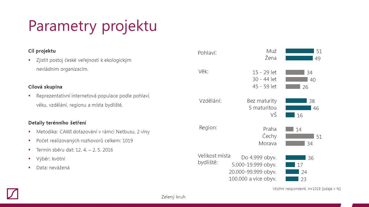 Cíl projektu  Zjistit postoj české veřejnosti k ekologickým nevládním organizacím.