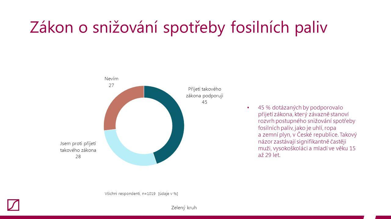 Zákon o snižování spotřeby fosilních paliv Všichni respondenti, n=1019 [údaje v %] 45 % dotázaných by podporovalo přijetí zákona, který závazně stanoví rozvrh postupného snižování spotřeby fosilních paliv, jako je uhlí, ropa a zemní plyn, v České republice.