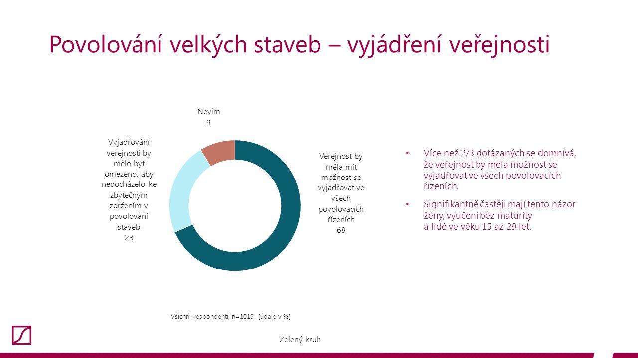 Povolování velkých staveb – vyjádření veřejnosti Všichni respondenti, n=1019 [údaje v %] Více než 2/3 dotázaných se domnívá, že veřejnost by měla možnost se vyjadřovat ve všech povolovacích řízeních.