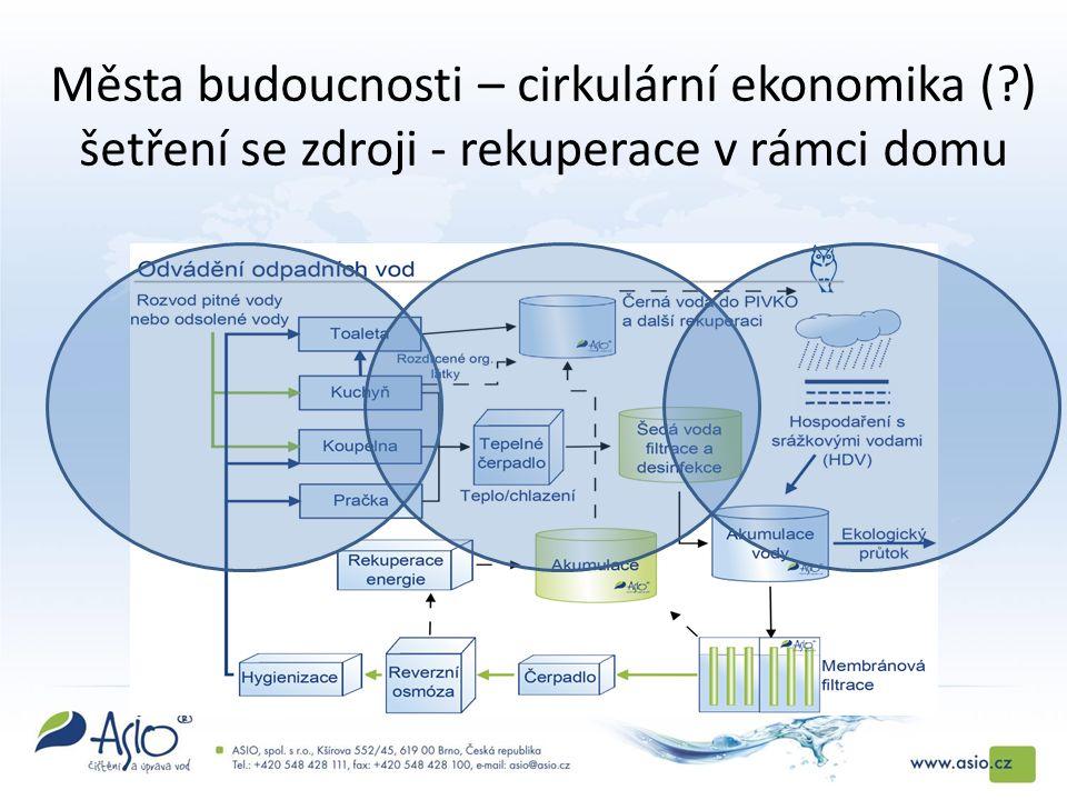 Města budoucnosti – cirkulární ekonomika ( ) šetření se zdroji - rekuperace v rámci domu