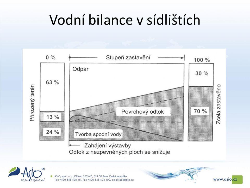 Vodní bilance v sídlištích