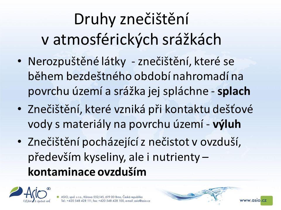 Druhy znečištění v atmosférických srážkách Nerozpuštěné látky - znečištění, které se během bezdeštného období nahromadí na povrchu území a srážka jej spláchne - splach Znečištění, které vzniká při kontaktu dešťové vody s materiály na povrchu území - výluh Znečištění pocházející z nečistot v ovzduší, především kyseliny, ale i nutrienty – kontaminace ovzduším