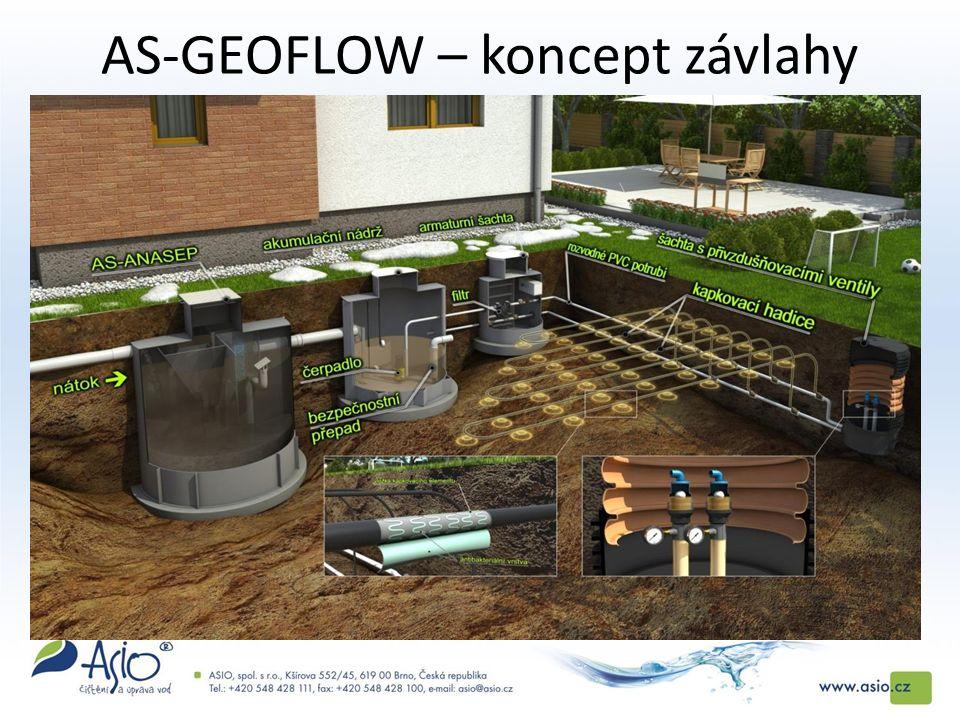 AS-GEOFLOW – koncept závlahy odpadní vodou