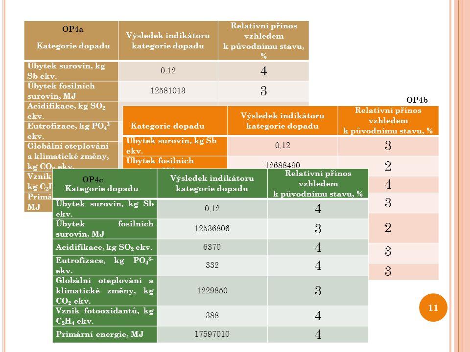 11 Kategorie dopadu Výsledek indikátoru kategorie dopadu Relativní přínos vzhledem k původnímu stavu, % Úbytek surovin, kg Sb ekv. 0,12 4 Úbytek fosil