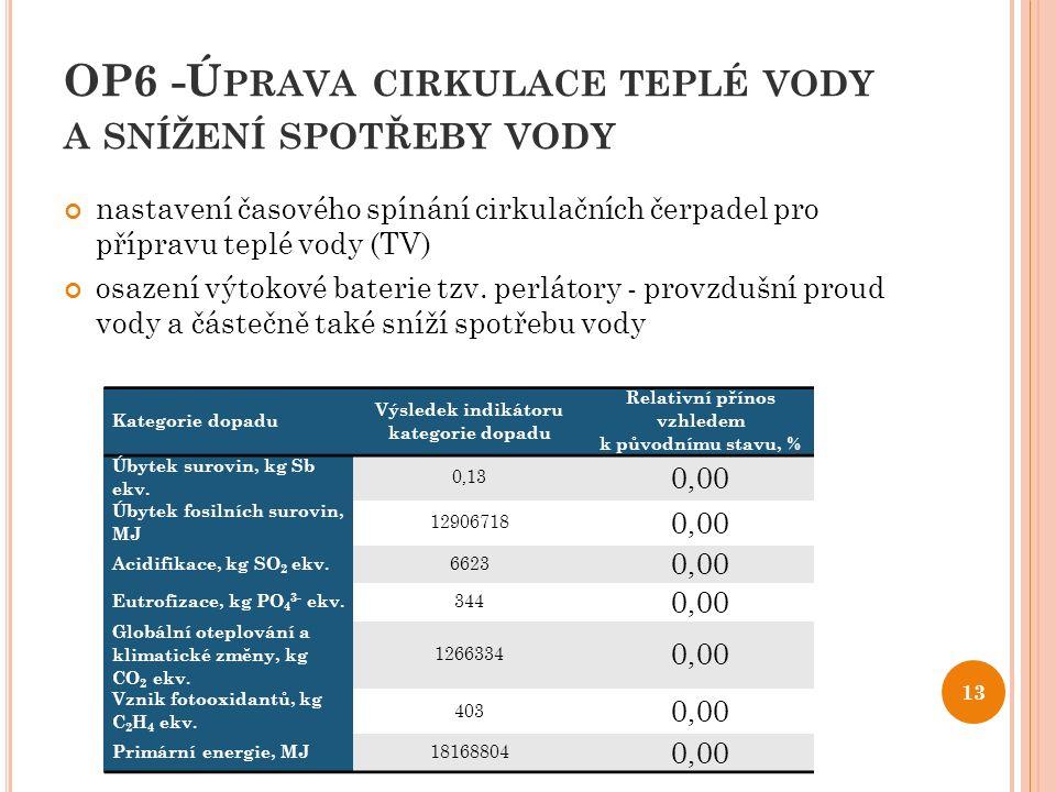 OP6 -Ú PRAVA CIRKULACE TEPLÉ VODY A SNÍŽENÍ SPOTŘEBY VODY nastavení časového spínání cirkulačních čerpadel pro přípravu teplé vody (TV) osazení výtoko