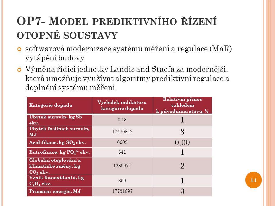 OP7- M ODEL PREDIKTIVNÍHO ŘÍZENÍ OTOPNÉ SOUSTAVY softwarová modernizace systému měření a regulace (MaR) vytápění budovy Výměna řídicí jednotky Landis