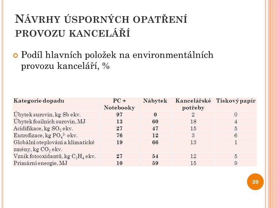 N ÁVRHY ÚSPORNÝCH OPATŘENÍ PROVOZU KANCELÁŘÍ Podíl hlavních položek na environmentálních provozu kanceláří, % 20 Kategorie dopadu PC + Notebooky Nábyt