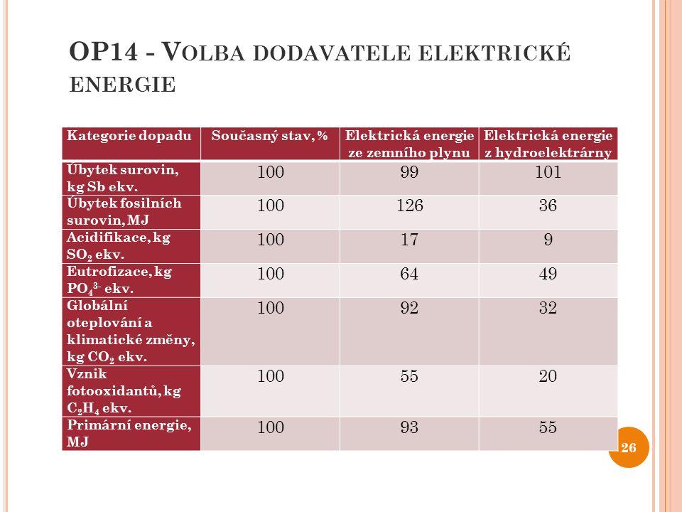 OP14 - V OLBA DODAVATELE ELEKTRICKÉ ENERGIE 26 Kategorie dopaduSoučasný stav, % Elektrická energie ze zemního plynu Elektrická energie z hydroelektrárny Úbytek surovin, kg Sb ekv.