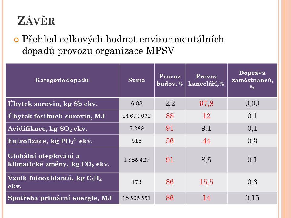 Z ÁVĚR Přehled celkových hodnot environmentálních dopadů provozu organizace MPSV 27 Kategorie dopaduSuma Provoz budov, % Provoz kanceláří, % Doprava zaměstnanců, % Úbytek surovin, kg Sb ekv.